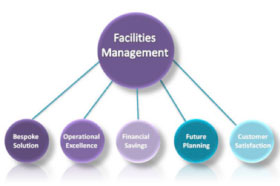 Bespoke Facilities Management System